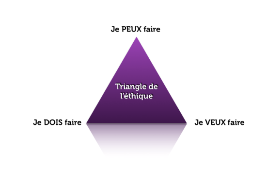 triangle de l'ethique